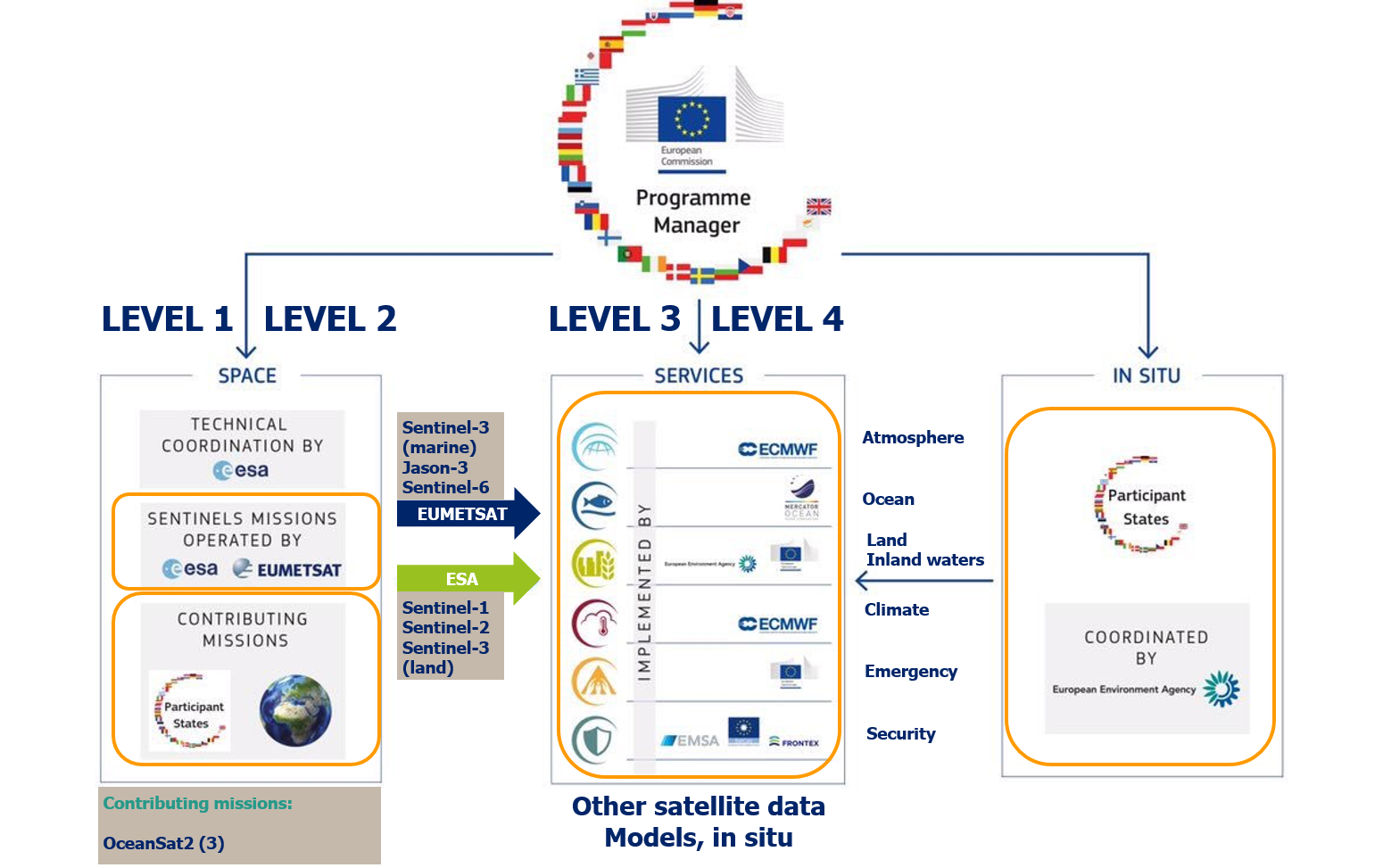 Schematic showing the major parts of the Copernicus programme, highlighting those with a marine relevance